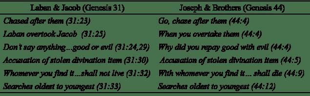 Joseph deception